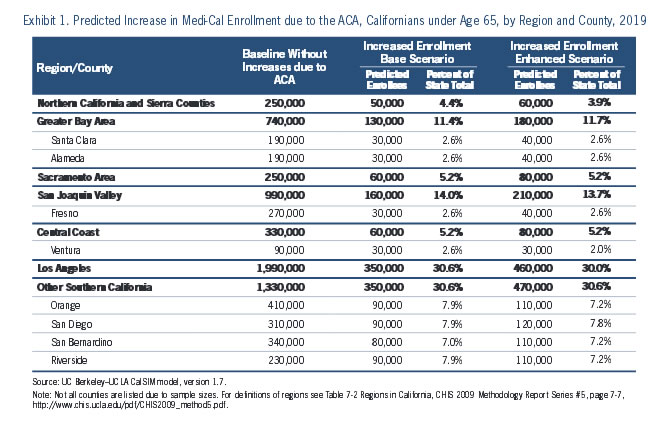 Exhibit 1: Predicted Increase in Medical Enrollment due to the ACA, Californians under Age 65, by REgion and County, 2019