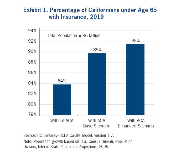 Exhibit 1: Percentage of Californians under Age 65 with Insurance, 2019