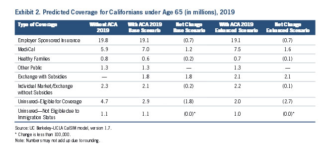 Exhibit 2: Predicted Coverage for Californians under Age 65 (in millions), 2019