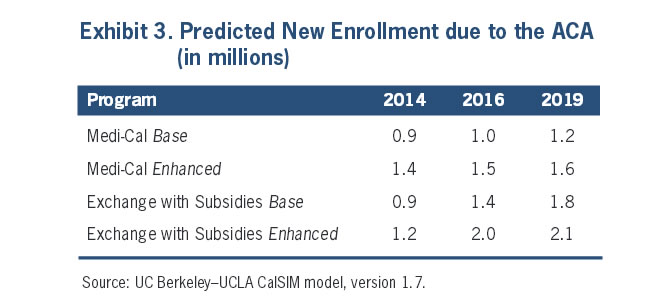 Exhibit 3: Predicted New Enrollment due to the ACA (in millions)
