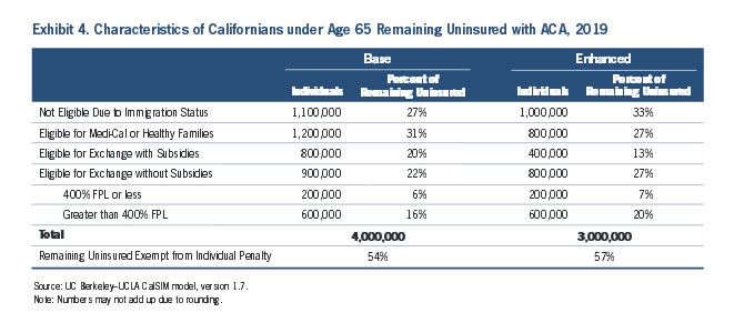Exhibit 4: Characteristics of Californians under Age 65 Remaining Uninsured with ACA, 2019
