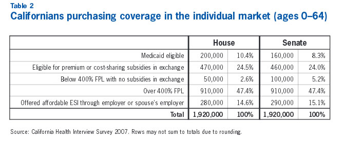 Table 2: Californians purchasing coverage in the individual market (ages 0-64)
