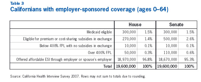 Table 3: Californians with employer-sponsered coverage (ages 0-64)