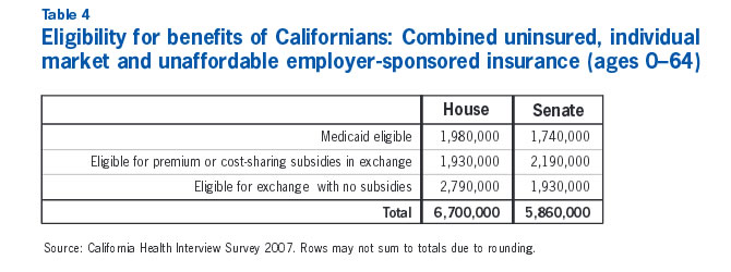 Table 4: Eligibility for benefits of Californians: Comined uninsured, individual market and unaffordable employer-sponsered insurance (ages 0-64)
