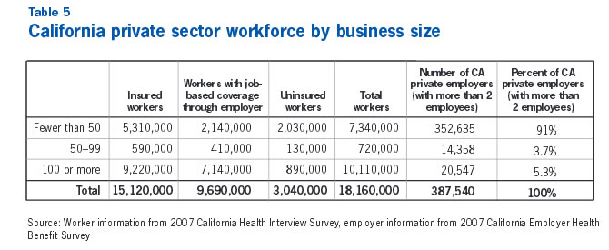 Table 5: California private sector workforce by business size
