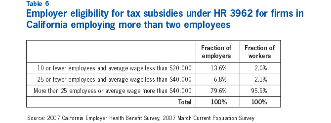 Table 6: Employer eligibility for tax subsidies under HR 3952 for firms in California employing more than two employees
