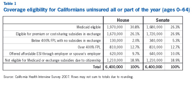 Table 1: Coverage eligibility for Californians uninsured all or part of the year (ages 0-64)