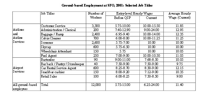 Table: Ground-based Employment at SFO, 2001: Selected Job Titles