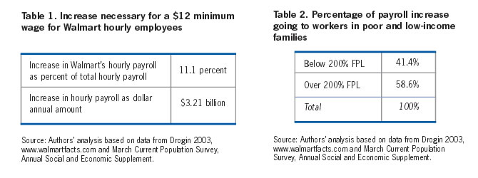 Table 1: Increase necessary for a $12 minimum wage for Walmart hourly employees & Table 2: Percentage of payroll increase going to workers in poor and low-income families