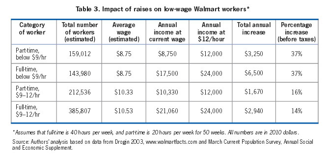 Table 3: Imact of raises on low-wage Walmart workers