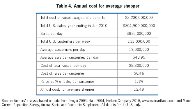 Table 4: Annual cost for average shopper