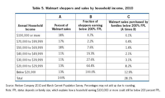 Table 5: Walmart shoppers and sales by household income, 2010