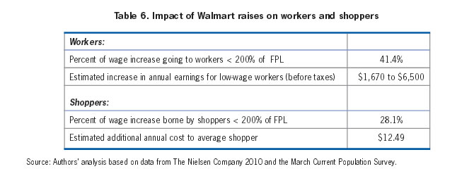 Table 6: Impact of Walmart raises on workers and shoppers
