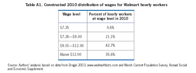 Table A1: Constructed 2010 distribution of wages for Walmart hourly workers