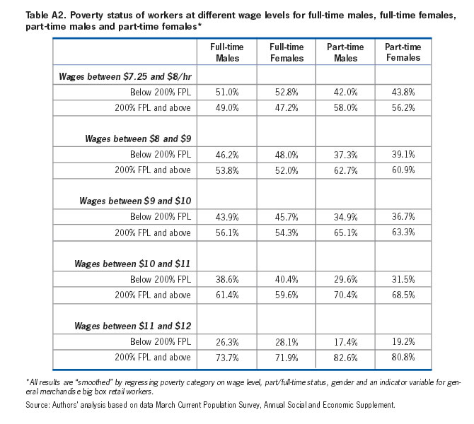 Table A2: Poverty status of workers at different wage levels for full-time males, full-time females, part-time males and part-time females