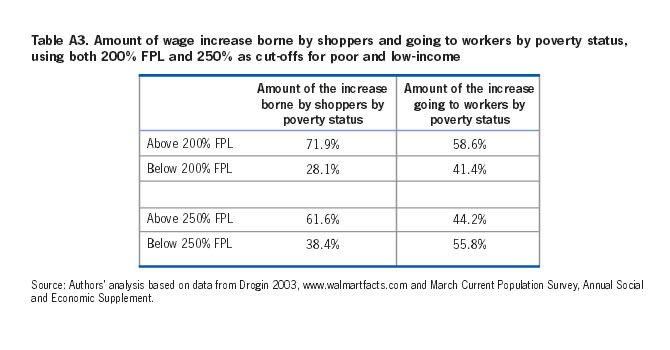 Table A3: Amount of wage increase borne by shoppers and going to workers by poverty status, using both 200% FPL and 250% as cut-offs for poor and low-income
