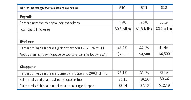 Impact on Payroll, Workers, and Shoppers based on proposed Minimum wages for Walmart Workers