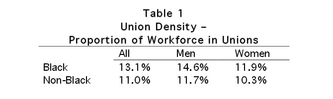 Table 1: Union Density - Proportion of Workforce in Unions