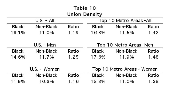 Table 10: Union Density