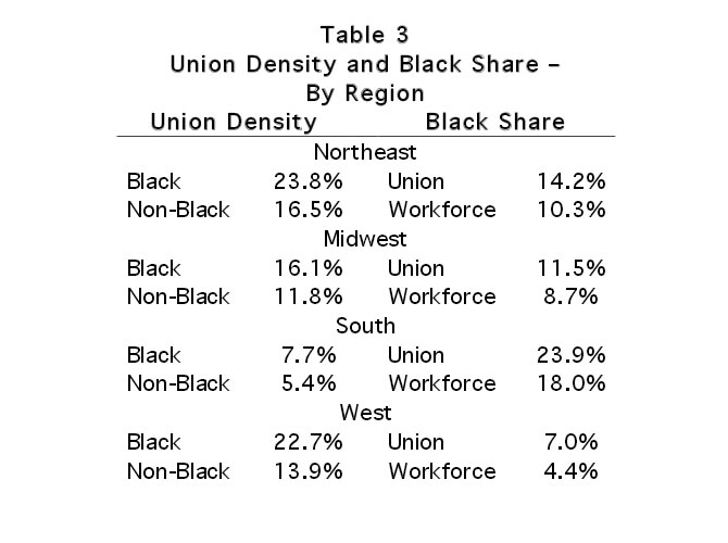 Table 3: Union Density and Black Share -  By Region