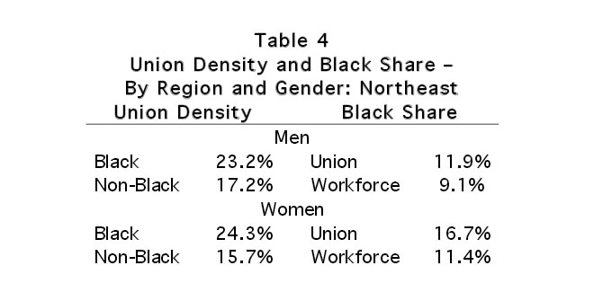 Table 4: Union Density and Black Share - By Region and Gender: Northeast