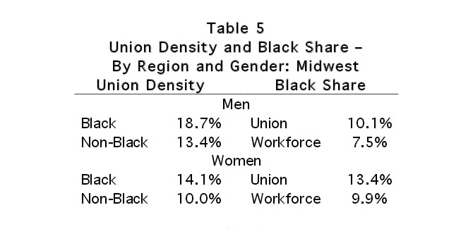 Table 5: Union Density and Black Share - By Region and Density: Midwest