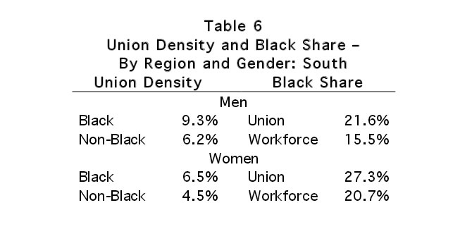 Table 6: Union Density and Black Share - By Region and Density: South