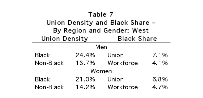 Table 7: Union Density and Black Share - By Region and Density: West