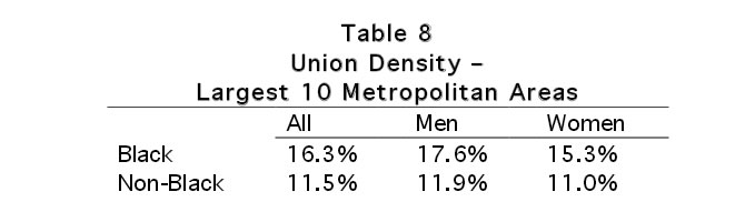 Table 8: Union Density - Largest 10 Metropolitan Areas