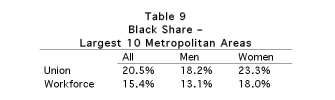 Table 9: Black Share - Largest 10 Metropolitan Areas