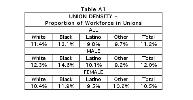 Table AI: Union Density - Proportion of Workforce in Unions