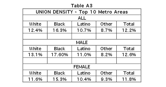 Table A3: Union Density - Top 10 Metro Areas