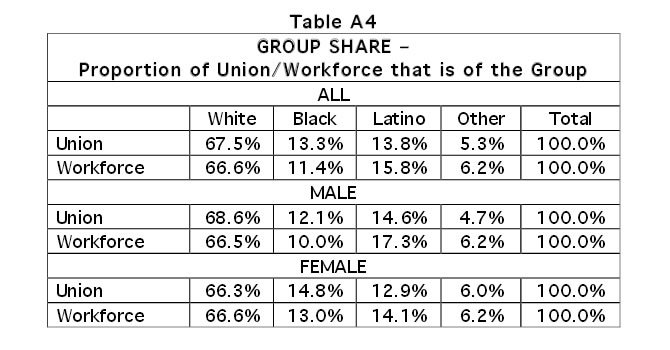 Table A4: Group Share - Proportion of Union/ Workforce that is of that Group
