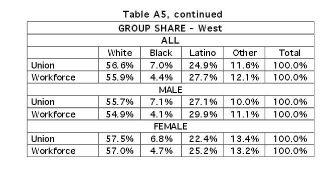 Table A5, continued: Group Share by Region (West Only)