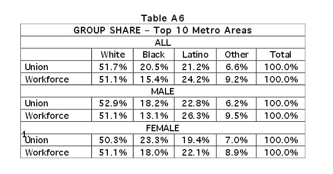 Table A6: Group Share - Top 10 Metro Areas