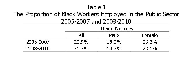 Table 1: The Proportion of Black Workers Employed in the Public Sector 2005-2007 and 2008-2010