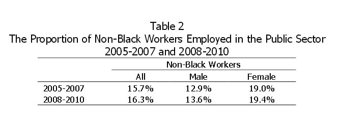 Table 2: The Proportion of Non-Black Workers Employed in the Public Sector 2005-2007 and 2008-2010