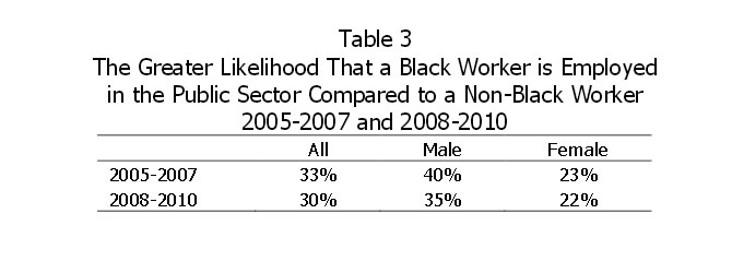 Table 3: The Greater Likelihood That a Black Worker is Employed in the Public Sector to a Non-Black Worker 2005-2007 and 2008-2010