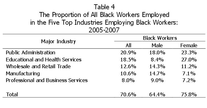 Table 4: The Proportion of All Black Workers Employed in the Five Top Industries Employing Black Workers: 2005-2007