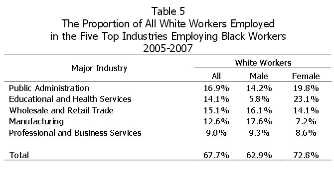 Table 5: The Proportion of All White Workers Employed in the Five Top Industries Employing Black Workers 2005-2007