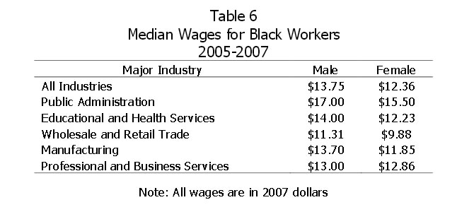 Table 6: Median Wages for Black Workers 2005-2007