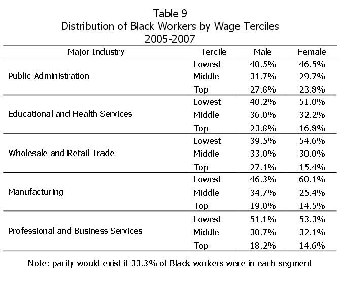 Table 9: Distribution of Black Workers by Wage Terciles 2005-2007