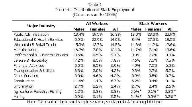 Table 1: Industrial Distribution of Black Employment (Columns sum to 100%)