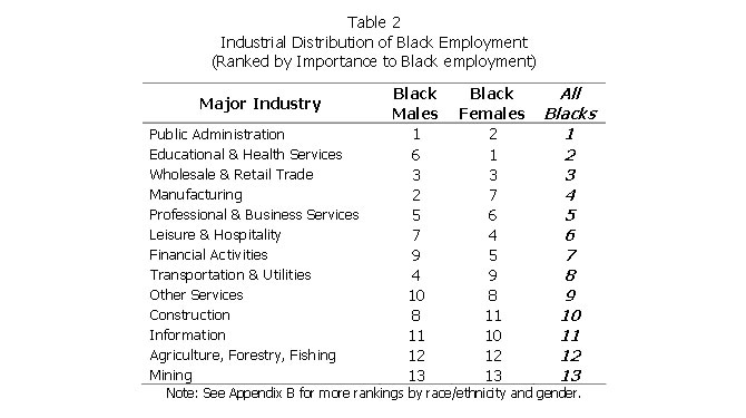 Table 2: Industrial Distribution of Black Employment (Ranked by Importance to Black Employment)