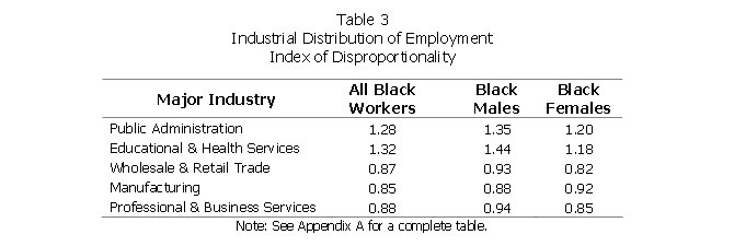 Table 3: Industrial Distribution of Employment Index of Disproportionality