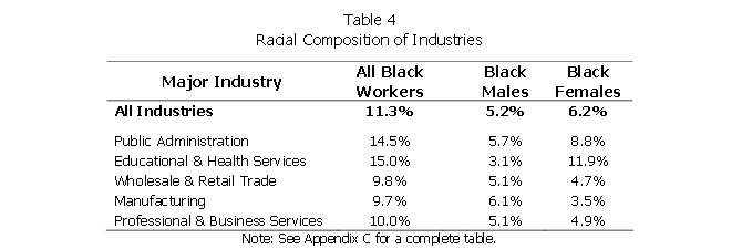Table 4: Racial Composition of Industries