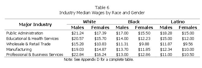 Table 6: Industry Median Wages by Race and Gender