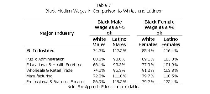 Table 7: Black Median Wages in Comparison to Whites and Latinos