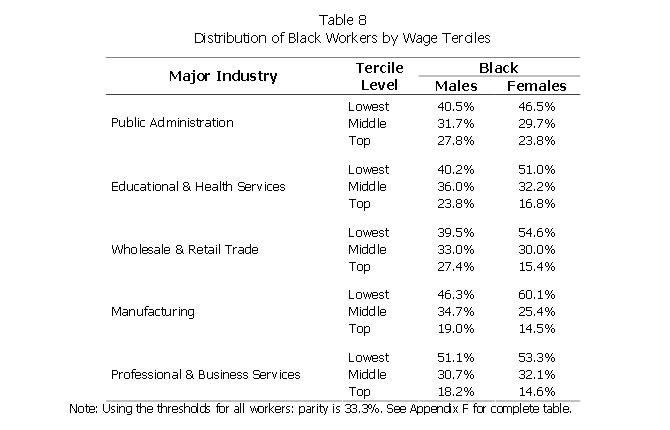 Table 8: Distribution of Black Workers by Wage Terciles