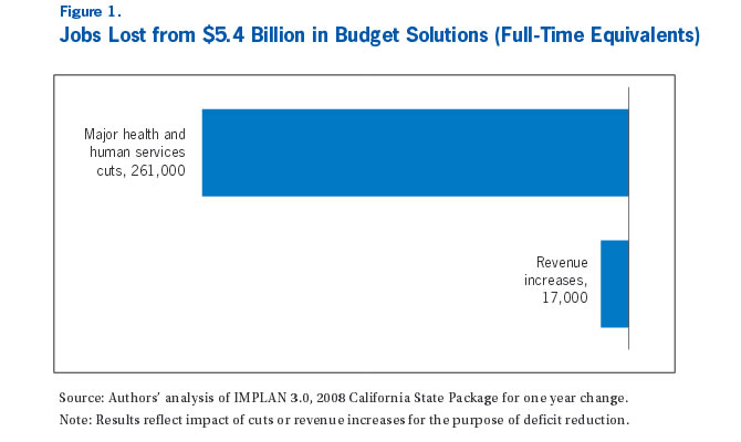 Figure 1: Jobs Lost from $5.4 Billion in Budget Solutions (Full-Time Equivalents)